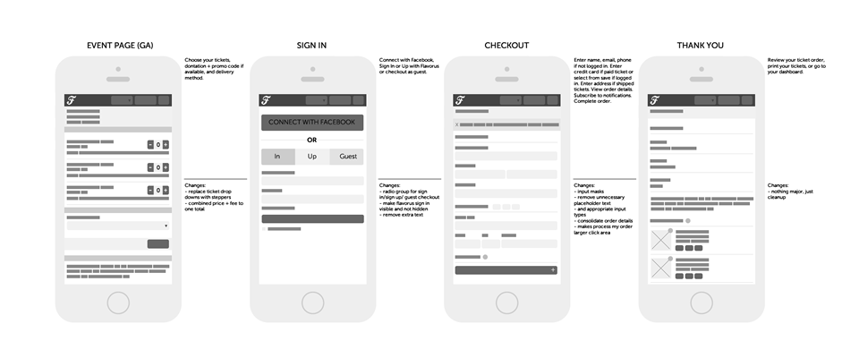 Flavorus Mobile Purchase Flow Wireframe